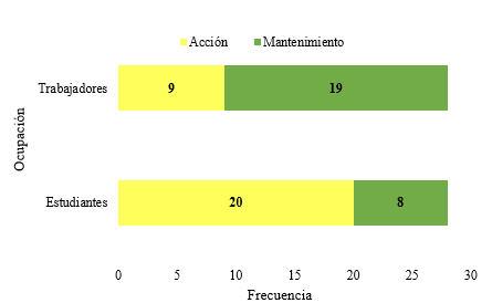 Etapas de cambio del comportamiento en el cálculo del tamaño de las porciones diarias de alimentos según ocupación.